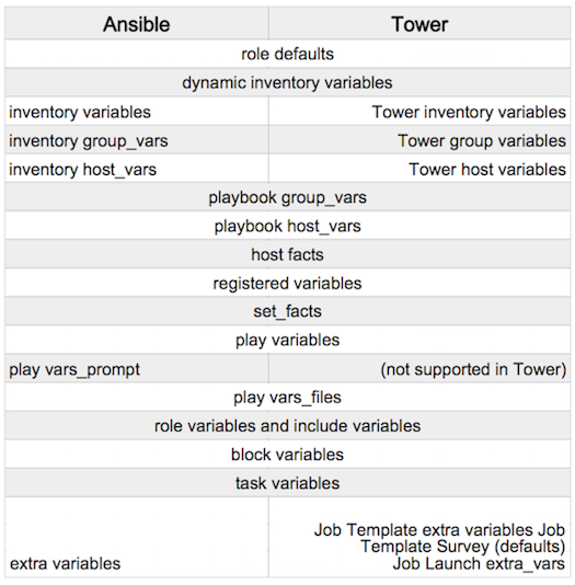 11 job templates ansible tower user guide v245 imagesarchitecture towervariableprecedencehierarchyg maxwellsz