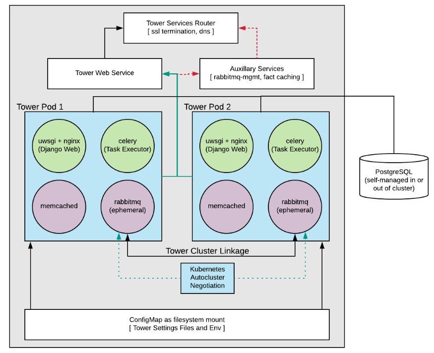 8  Openshift Deployment And Configuration  U2014 Ansible Tower