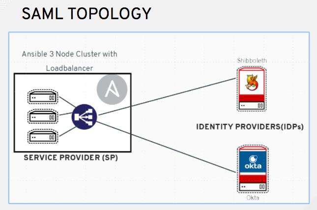 how to set up saml authentication windows server