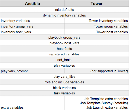15 job templates ansible tower user guide v330 relaunching job templates maxwellsz