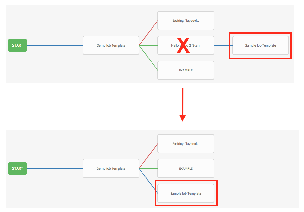 18  Workflows — Ansible Tower User Guide v3 5 1